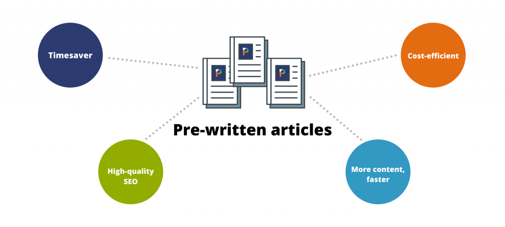 Pre-written articles can improve your digital marketing as they are a timesaver, more cost-efficient, have high-quality SEO and can help you post more website content consistently and frequently for more traffic